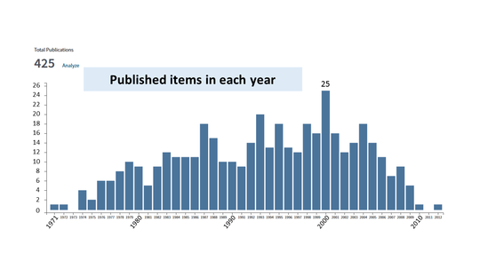 Published items in each year.PNG
